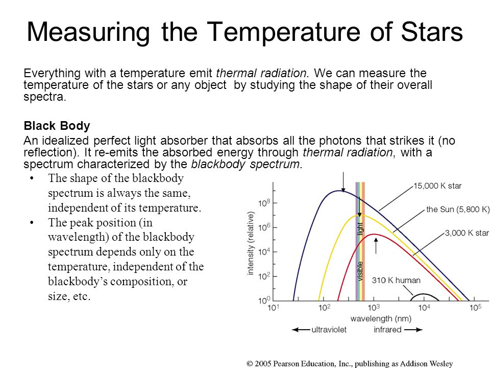 Measuring the Temperature of Stars