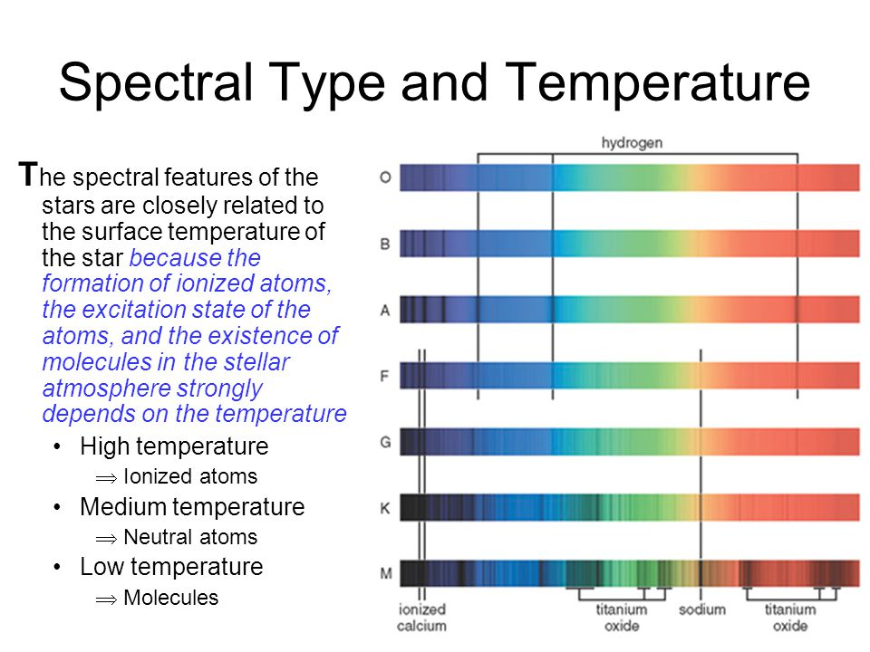 Spectral Type and Temperature