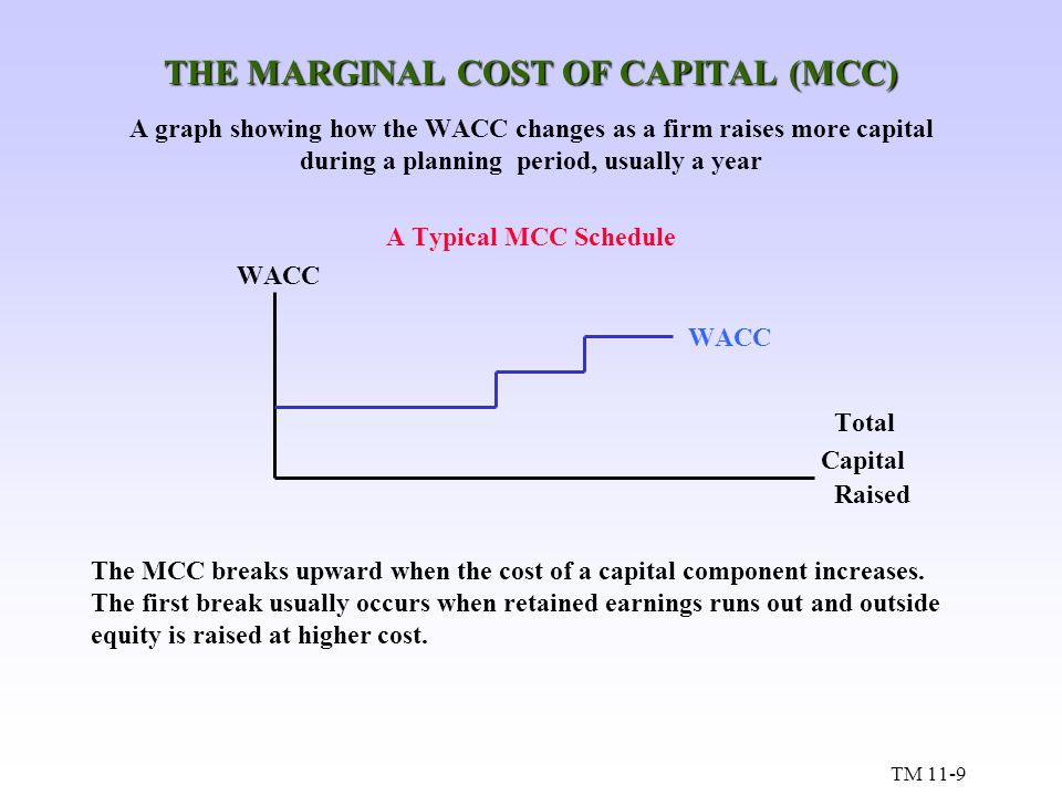 THE MARGINAL COST OF CAPITAL (MCC)