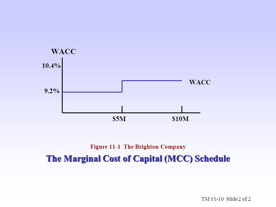 The Marginal Cost of Capital (MCC) Schedule