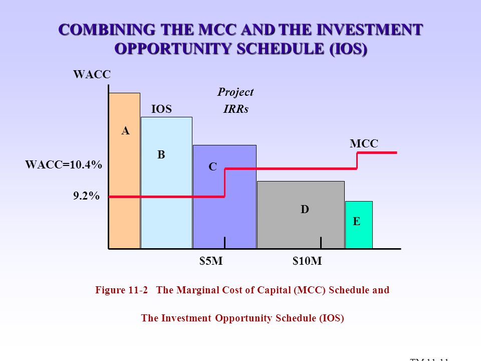 COMBINING THE MCC AND THE INVESTMENT OPPORTUNITY SCHEDULE (IOS)