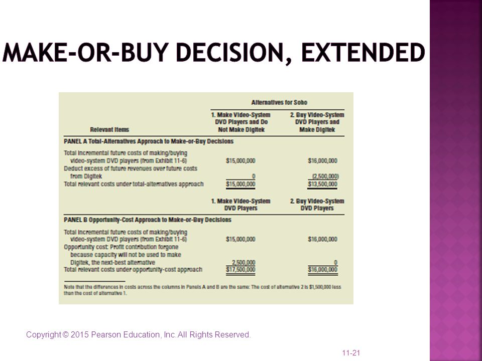 Make-or-Buy decision, Extended