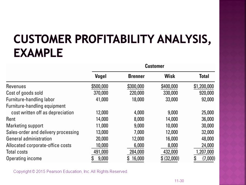 Customer Profitability Analysis, example
