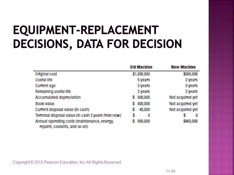 Equipment-Replacement Decisions, data for decision