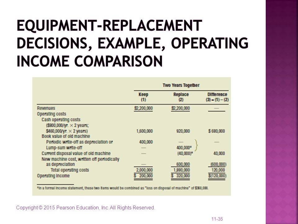 Equipment-Replacement Decisions, example, operating income comparison