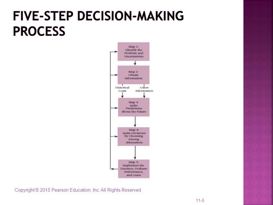 Five-Step Decision-Making Process