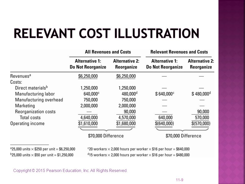 Relevant Cost Illustration