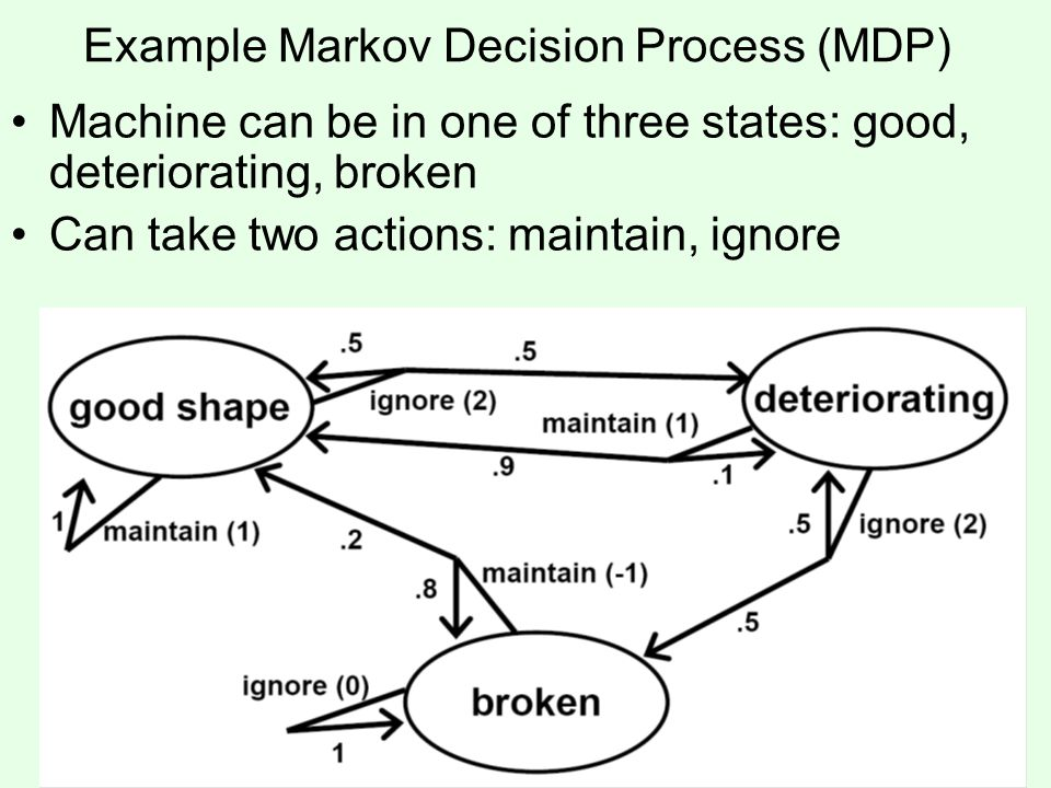 Example Markov Decision Process (MDP)