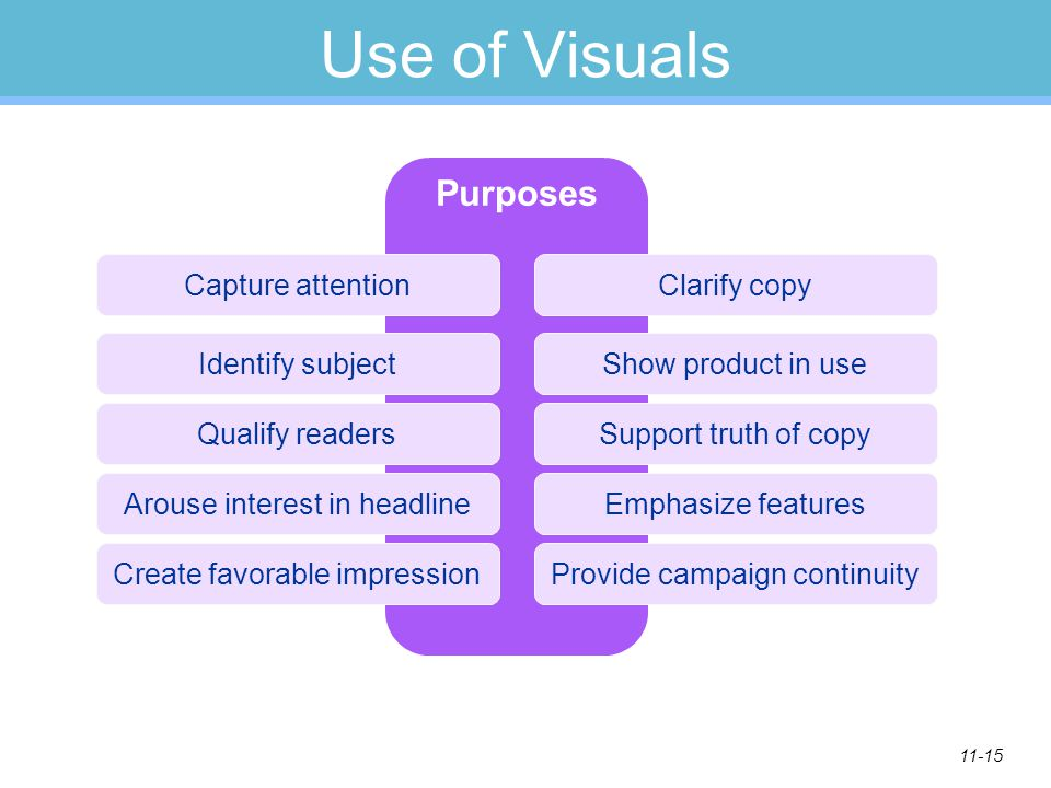 Use of Visuals Purposes Capture attention Clarify copy
