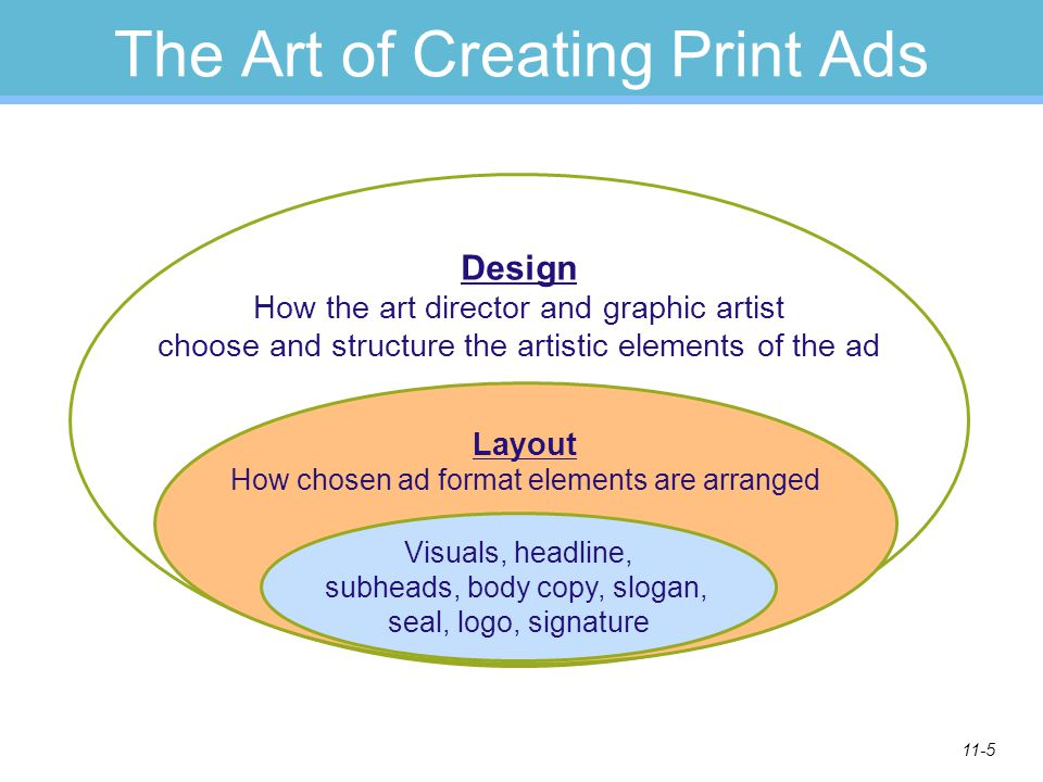 The Art of Creating Print Ads
