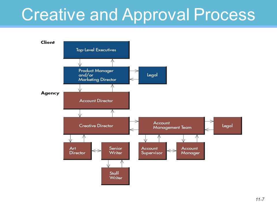 Creative and Approval Process
