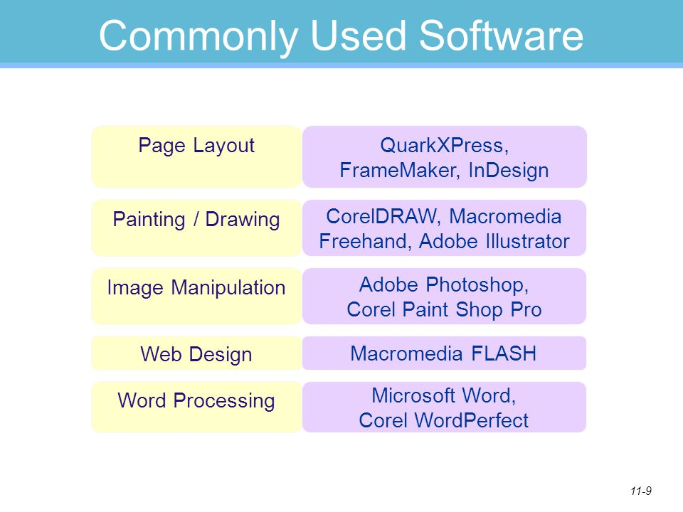 Commonly Used Software