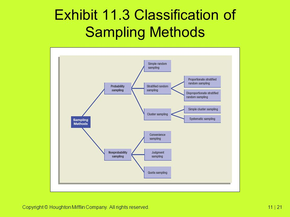 Exhibit 11.3 Classification of Sampling Methods