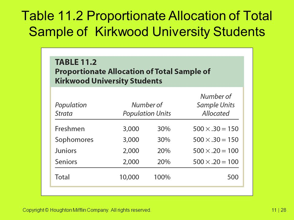 Table 11.2 Proportionate Allocation of Total Sample of Kirkwood University Students