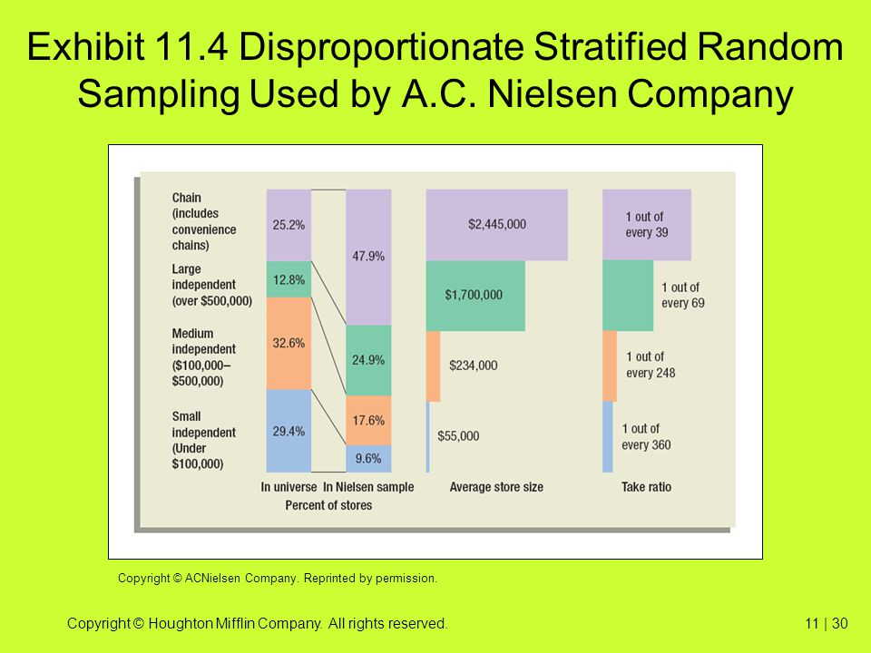 Exhibit 11. 4 Disproportionate Stratified Random Sampling Used by A. C