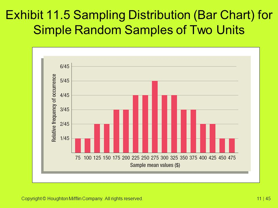 Exhibit 11.5 Sampling Distribution (Bar Chart) for Simple Random Samples of Two Units
