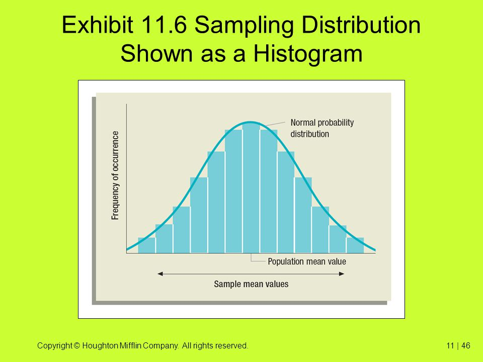 Exhibit 11.6 Sampling Distribution Shown as a Histogram