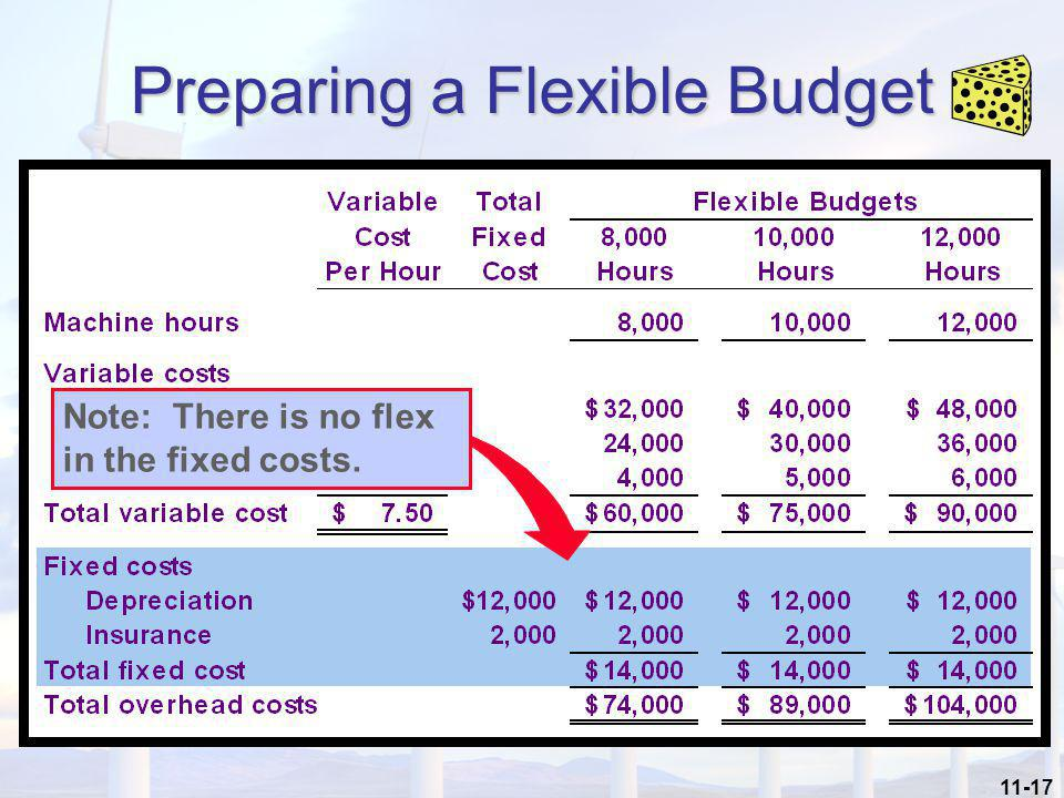 Preparing a Flexible Budget