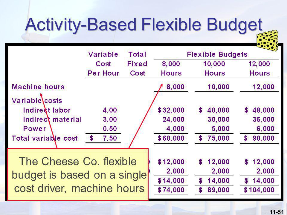 Activity-Based Flexible Budget