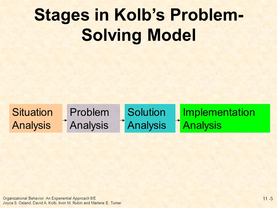 Stages in Kolb's Problem-Solving Model