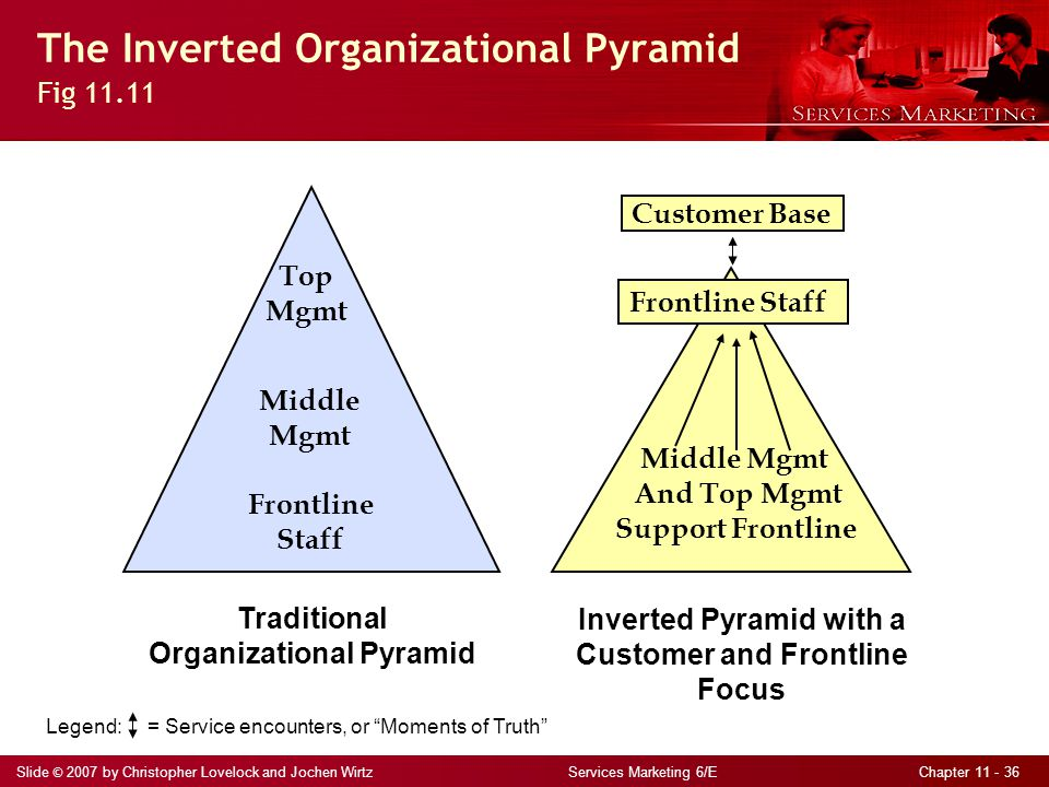The Inverted Organizational Pyramid Fig 11.11
