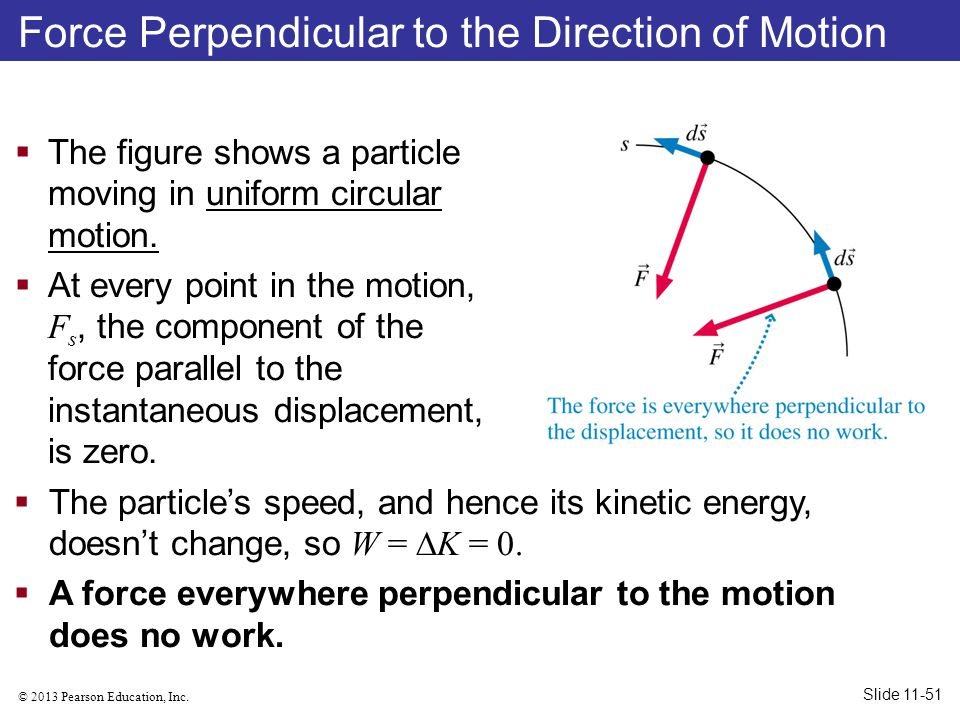Force Perpendicular to the Direction of Motion