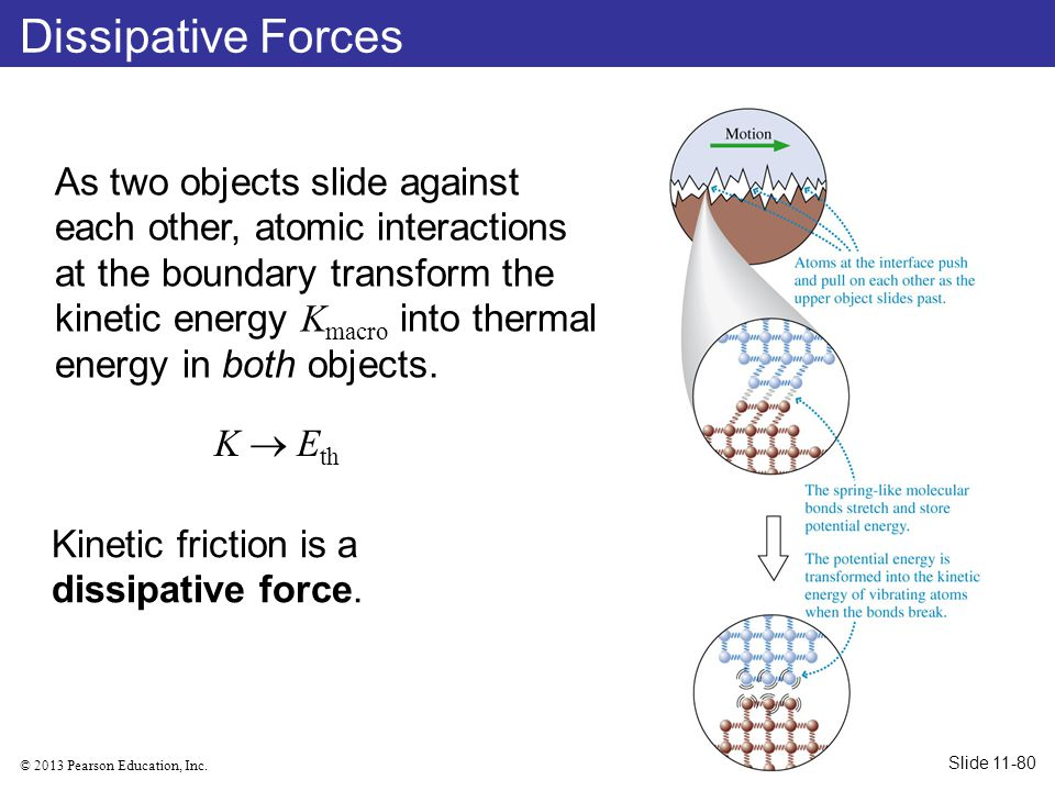 Dissipative Forces
