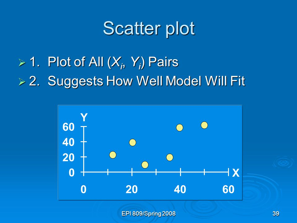 Scatter plot 1. Plot of All (Xi, Yi) Pairs
