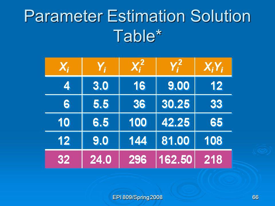 Parameter Estimation Solution Table*