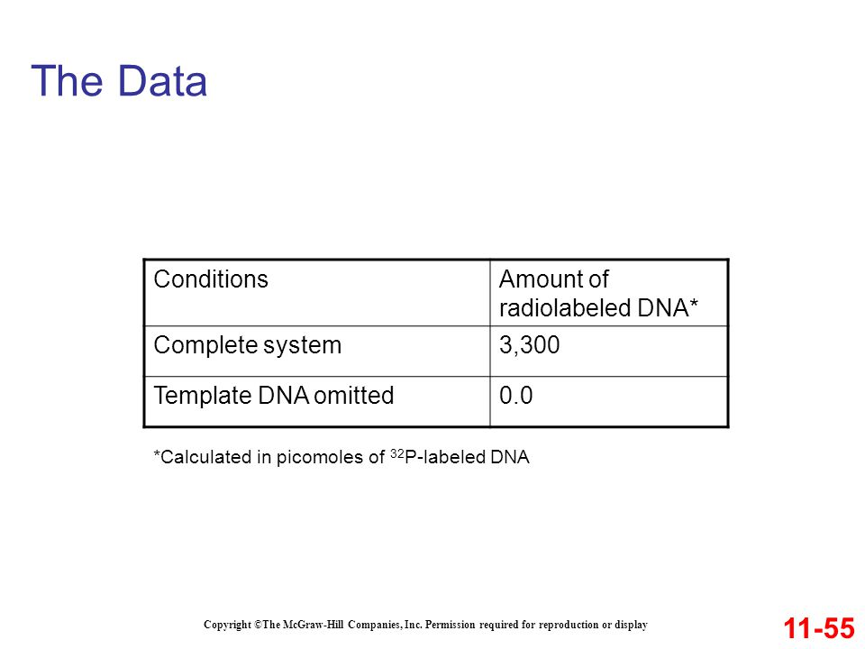 The Data 11-55 Conditions Amount of radiolabeled DNA* Complete system