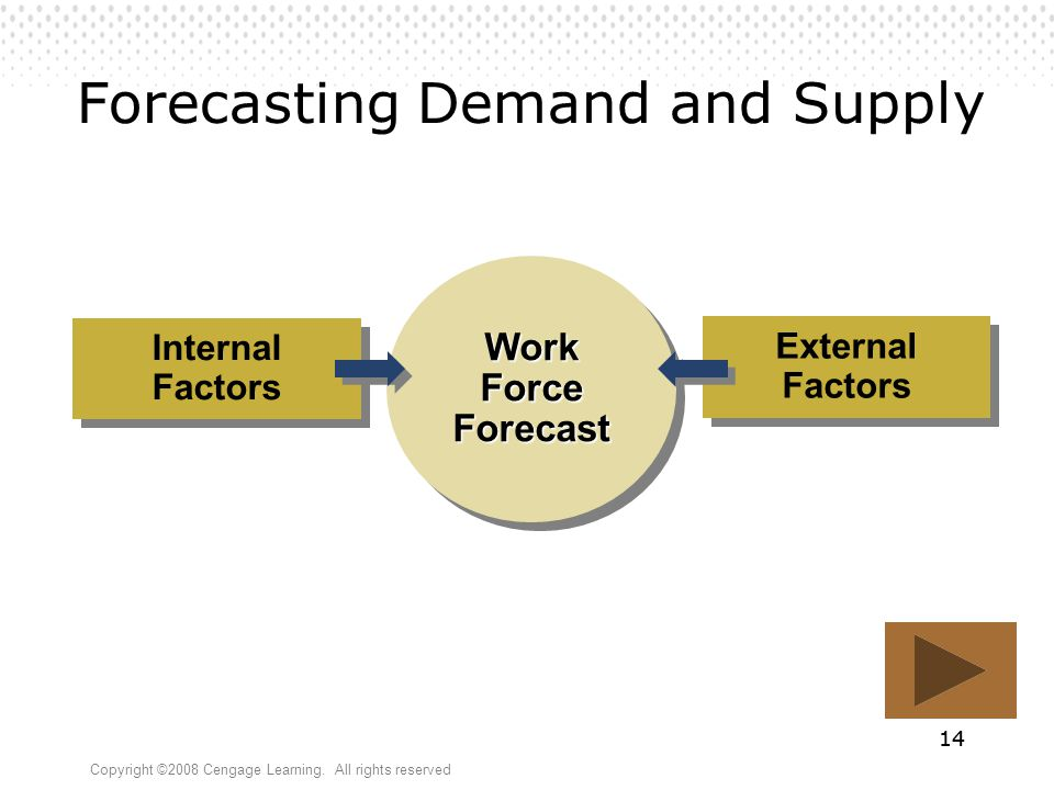 Forecasting Demand and Supply