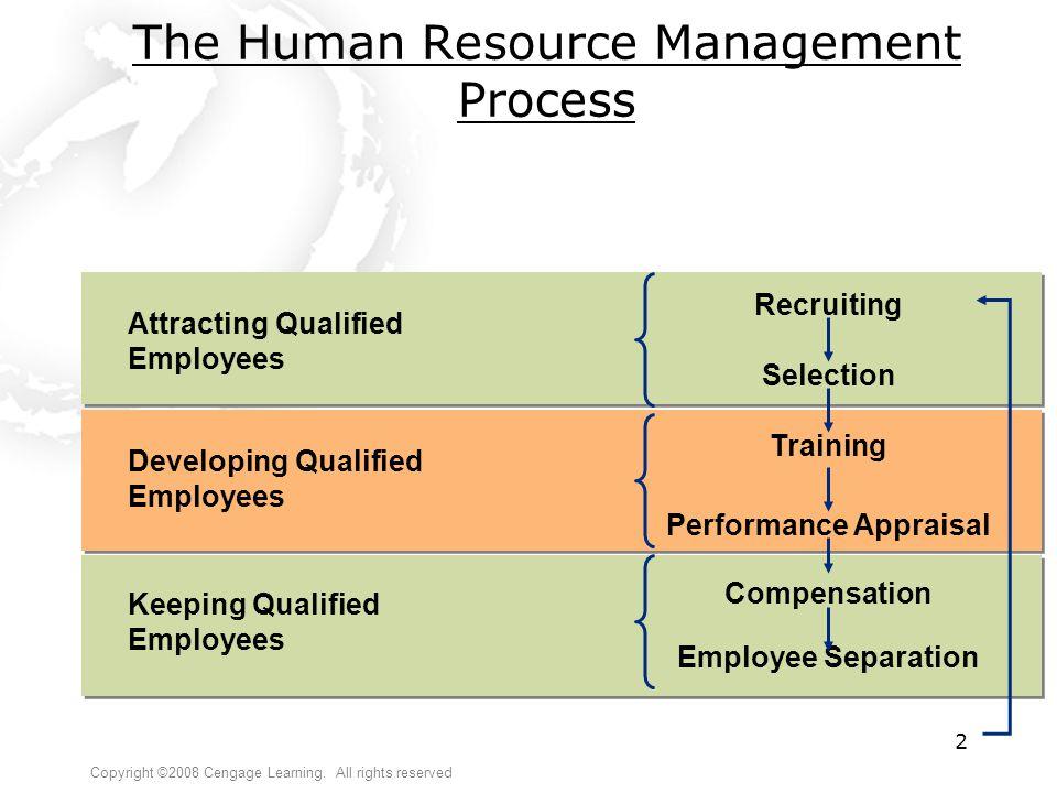 The Human Resource Management Process