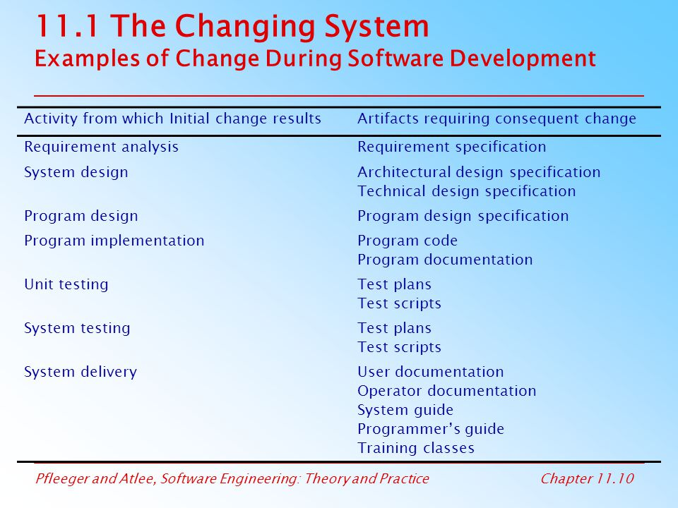 11.1 The Changing System Examples of Change During Software Development