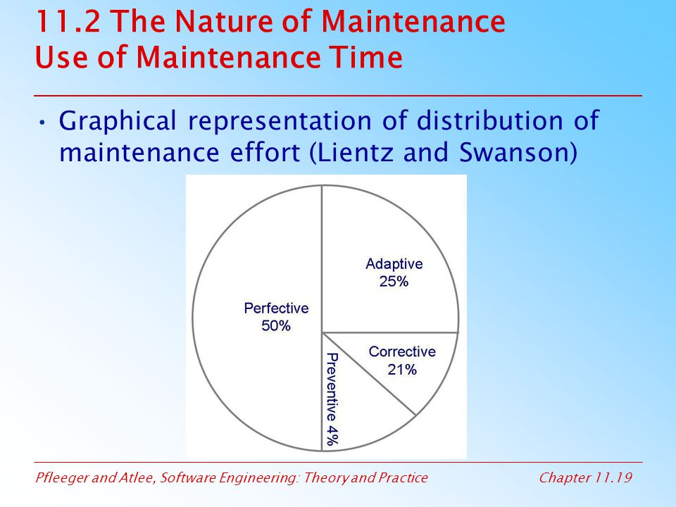 11.2 The Nature of Maintenance Use of Maintenance Time