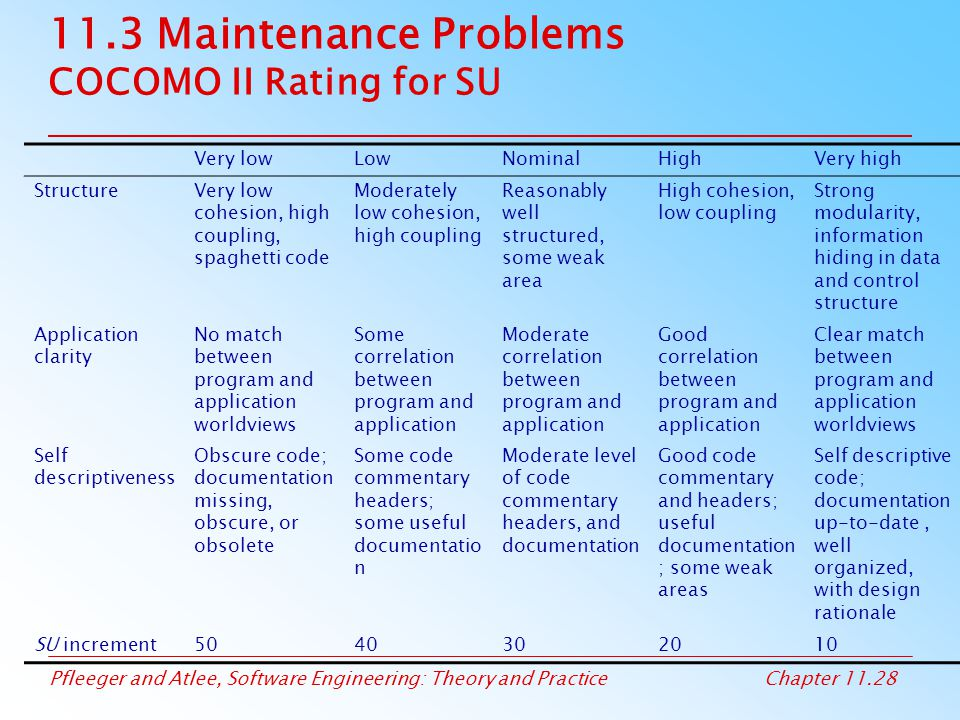 11.3 Maintenance Problems COCOMO II Rating for SU