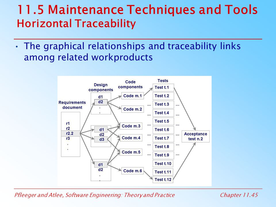 11.5 Maintenance Techniques and Tools Horizontal Traceability