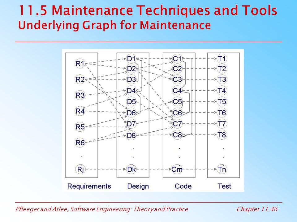 11.5 Maintenance Techniques and Tools Underlying Graph for Maintenance