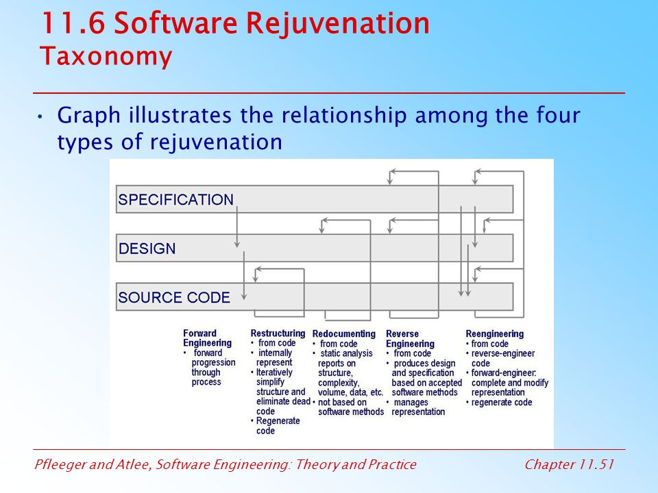 11.6 Software Rejuvenation Taxonomy