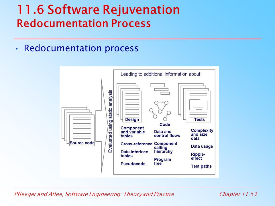 11.6 Software Rejuvenation Redocumentation Process