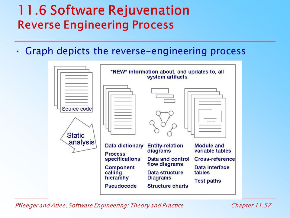 11.6 Software Rejuvenation Reverse Engineering Process