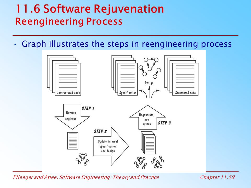 11.6 Software Rejuvenation Reengineering Process