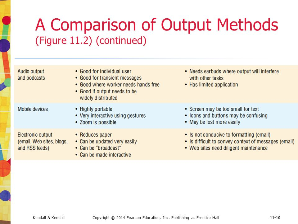 A Comparison of Output Methods (Figure 11.2) (continued)