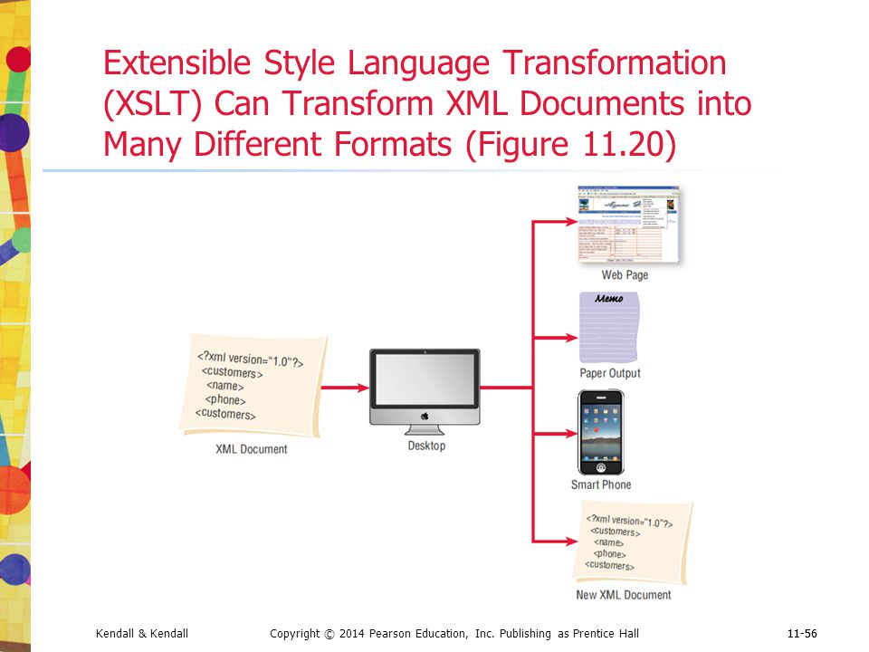 Extensible Style Language Transformation (XSLT) Can Transform XML Documents into Many Different Formats (Figure 11.20)