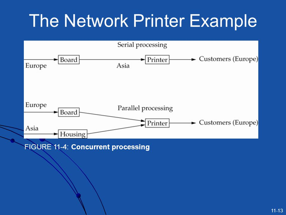 The Network Printer Example