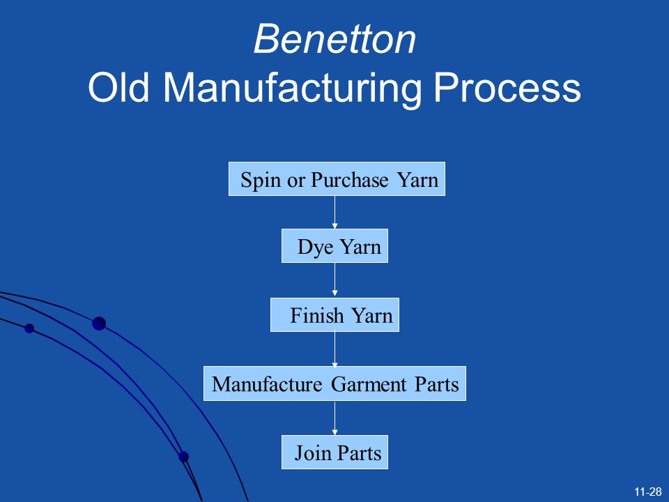 Benetton Old Manufacturing Process