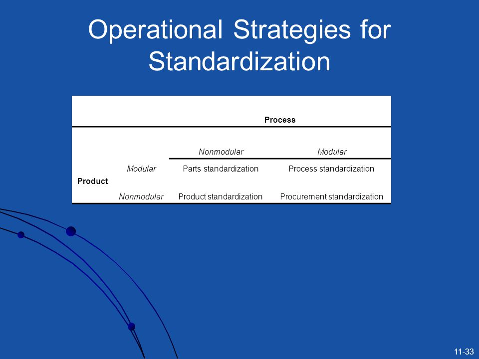 Operational Strategies for Standardization