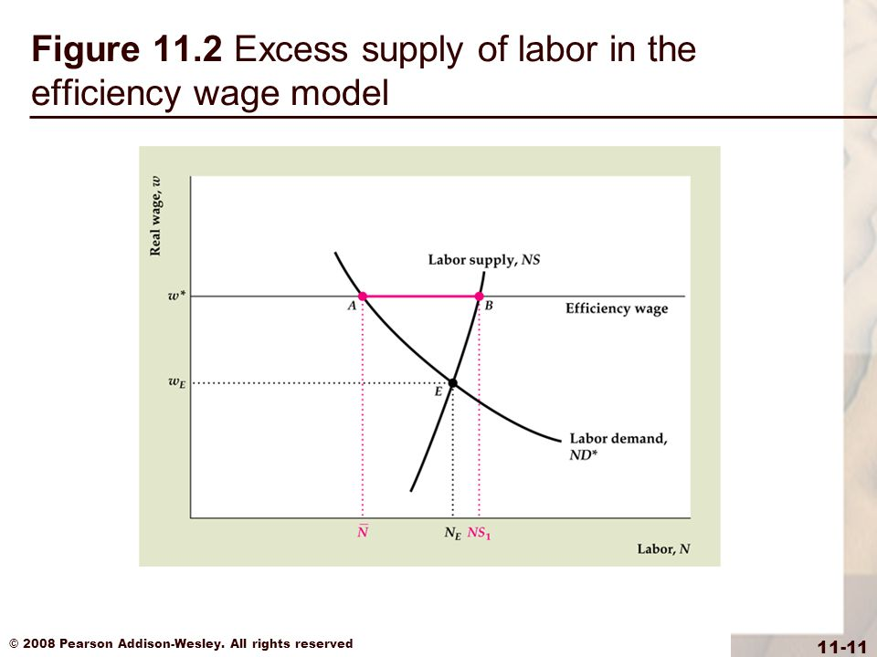 Figure 11.2 Excess supply of labor in the efficiency wage model