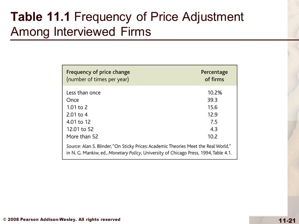 Table 11.1 Frequency of Price Adjustment Among Interviewed Firms
