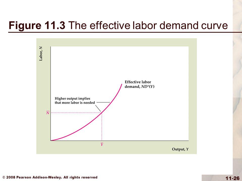 Figure 11.3 The effective labor demand curve