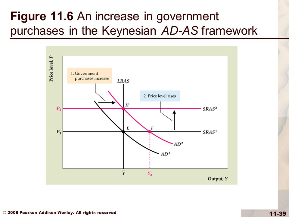 Figure 11.6 An increase in government purchases in the Keynesian AD-AS framework